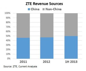 ZTE-Revenue-Sources-2011-1H-2013 rp