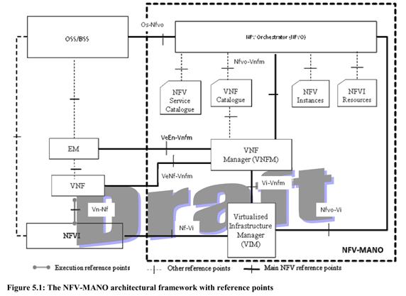 ETSI NFV MANO