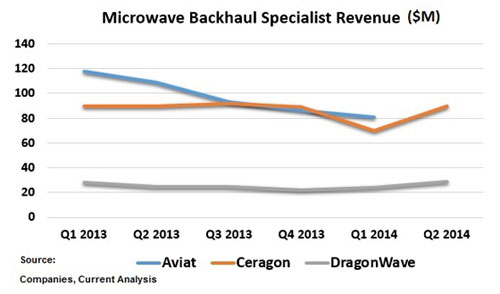 NM-MWave-Backhaul-Specialist-Revenue-thru-Q2-2014