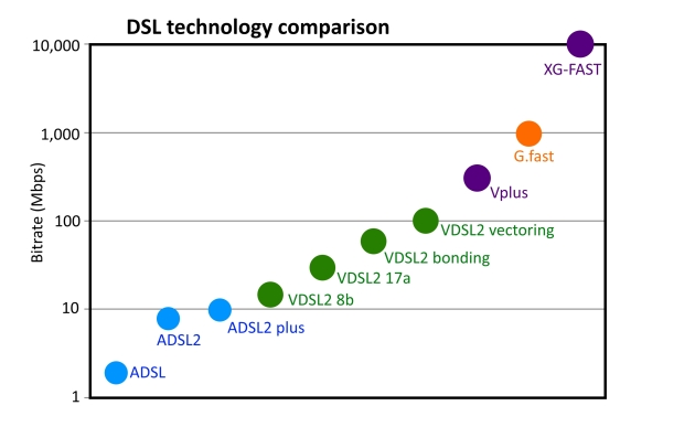 DSL.Technology.Comparison.2015
