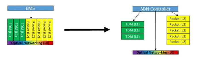 Disaggregation of Network Element