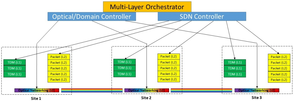 Multi-Layer Orchestration