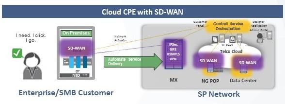 Juniper Cloud CPE_SD-WAN