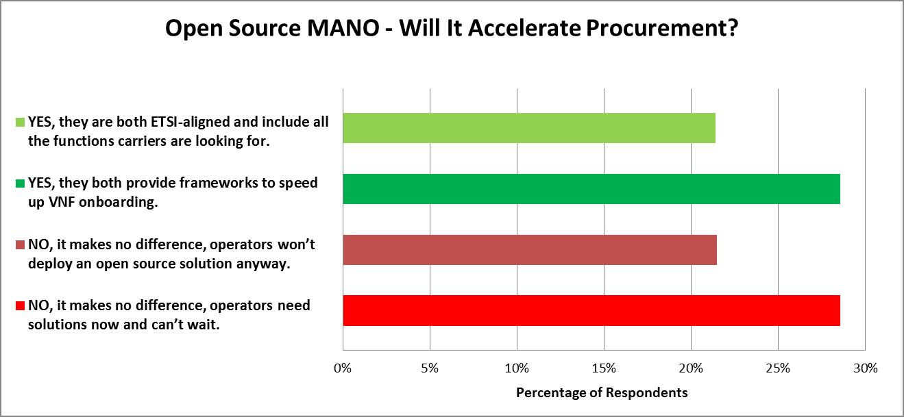 TM Forum Live! 2017: Open Source MANO Continues to Divide Opinion